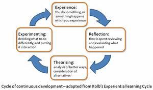 Similiar Kolb S Learning Cycle Keywords