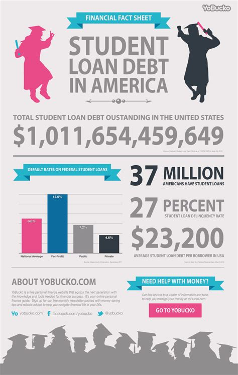 This Infographic Examines How Much Theu S Debt Financial Fact Sheet Loan Debt In America