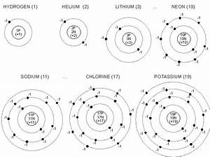 Atomic Structure Of Several Elements
