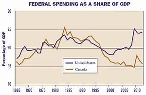 Those Sneaky Canadians Are Overtaking the United States ...