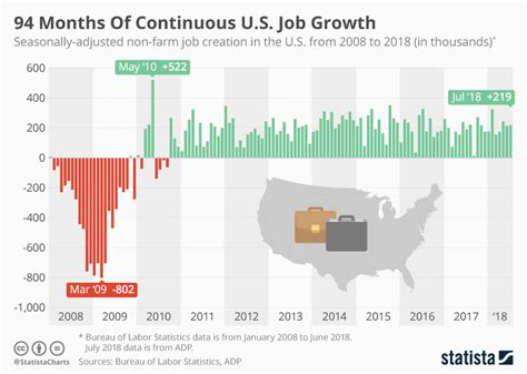 94 Months Of Continuous U.s. Job Growth