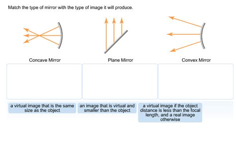 Match The Type Of Mirror With The Type Of Image It