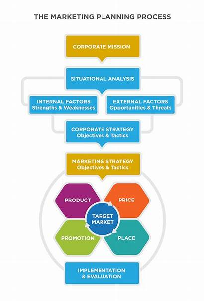 Marketing Mission Strategy Planning Plan Objectives Corporate