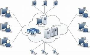 Cloud Computing Overview By Mithilesh Joshi