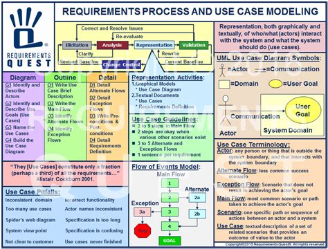 case modeling job aid reference requirements quest