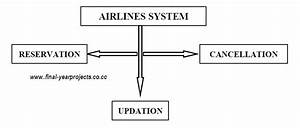 Airline Reservation System In Vb Project Report  U0026 Code