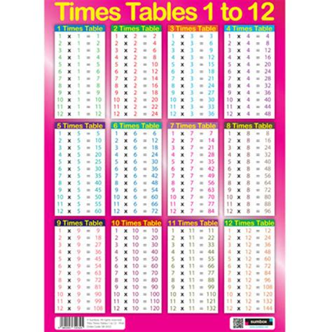 fillable table l uk sumbox educational times tables maths sums poster