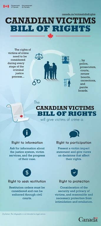 rights canadian resource centre  victims  crime