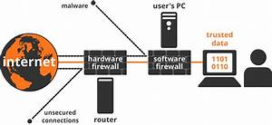 Firewall Diagram images