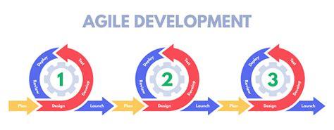 Agile Development Methodology Software Developments Sprint