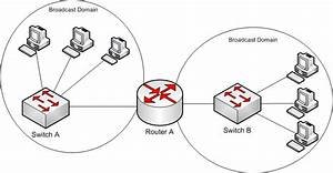 What Is Broadcast Domain In Network