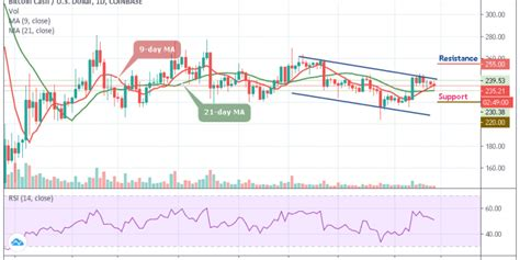 From my perch as editor of fin, a fintech newsletter, here are what i see as the crucial bitcoin trends in 2021 Bitcoin Cash Price Prediction - BCH/USD Searches for Support, Price Breakdown to $230 ...
