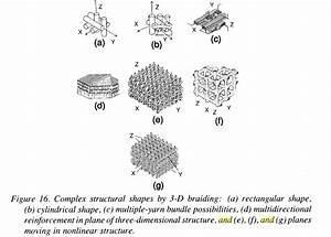 Properties Of 3d Carbon Carbon Composite