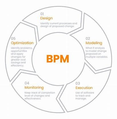 Process Management Business Bpm Effective Rapid Application
