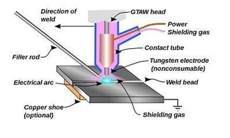 schematic diagram  tig welding process