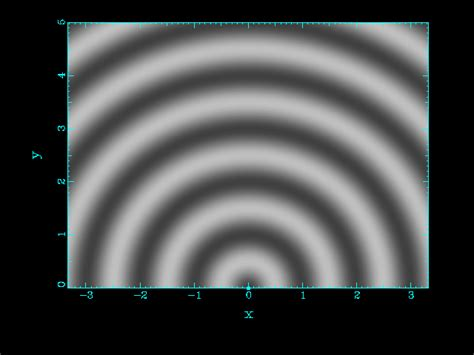 Lecture 20: Interference of Waves, Beats