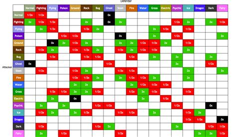 pokemon type effectiveness chart google search pokemon pinterest pok 233 mon