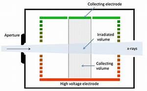 Mefac  Medium Energy Free Air Chamber