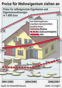 Lbs Bayern Kontakt : infratest wohneigentums studie zeigt anstieg bis 2007 ~ Lizthompson.info Haus und Dekorationen