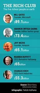 Jeff Bezos is now richer than Warren Buffett | Techcircle ...