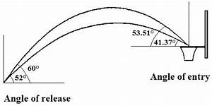 The Ball Release Angle Of A Basketball Shot Is Positively Related To