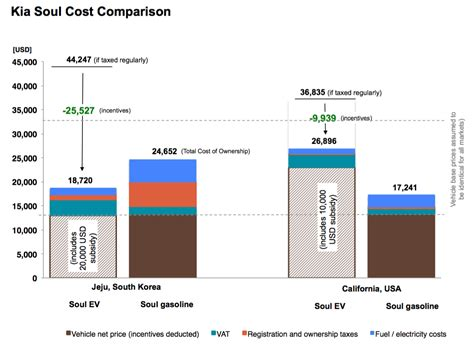 Electric Vehicle Cost by Electric Vehicles Electric Vehicles Comparison