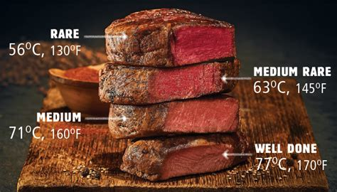 Guide To Cooking Beef