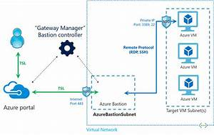Working With Vms And Nsgs In Azure Bastion