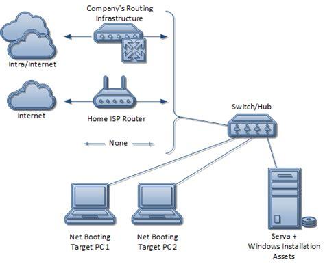 serva pxe binl an01 windows network install