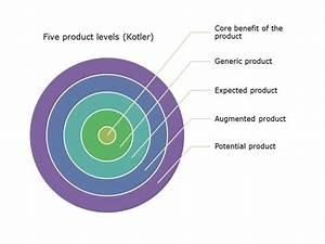 Verpakking In De Marketingmix