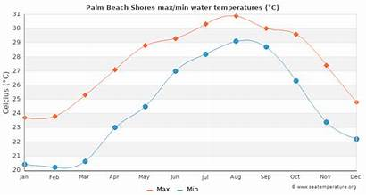 Beach Shores Palm Point Lighthouse Water Temperatures