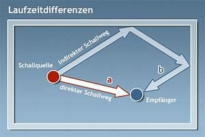 Schall Berechnen : laufzeitdifferenz ~ Themetempest.com Abrechnung