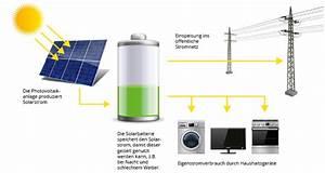 Speicher Solarstrom Preis : speichersysteme rose energietechnik ~ Articles-book.com Haus und Dekorationen