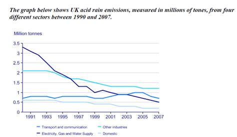 The Graph Below Shows Uk Acid Rain Emissions, Measured In Millions Of Tones, From Fourdifferent