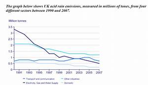 The Graph Below Shows Uk Acid Rain Emissions  Measured In