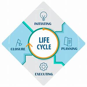 A Complete Guide To The Project Management Lifecycle