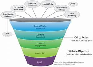 Web Marketing Services For Business Owners And