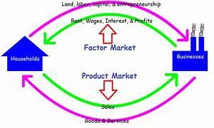 In The Circular Flow Diagram Model
