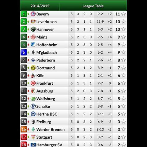 Alle paarungen und termine der runde. Chasingquait: Germany Bundesliga Table 2 Table