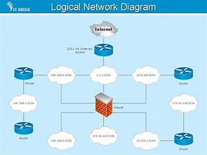 Network Diagram Software Logical Network