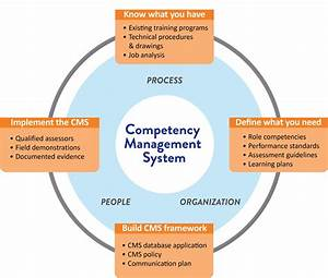 Competency Mana... Competency