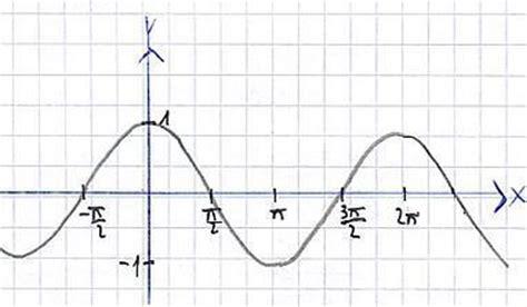 nullstelle sinus funktion periodische funktion vorgang