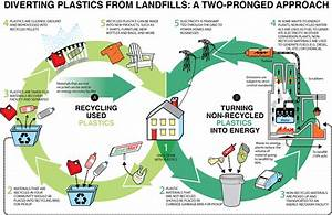 Divert Plastics from Landfills | Plastics Make It Possible