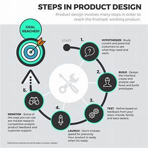 Steps In Product Design And Development