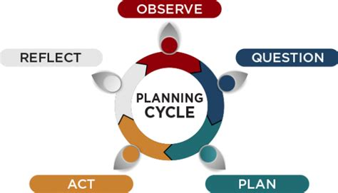 early childhood planning cycle eylf outcomes earlyworks