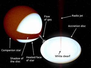 Accurate Distance Measurement Resolves Major Astronomical