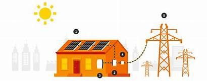 Solar Energy Sun Source Natural Australian Works