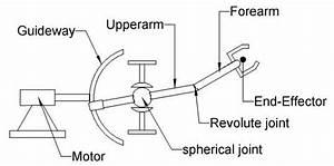 Anatomy Of Robot Manipulator