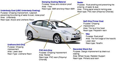 coatings  full text evolution   automotive