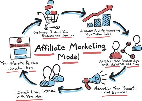 Affiliate Marketing by Attention Newbies Here S Your Guide To Affiliate Marketing